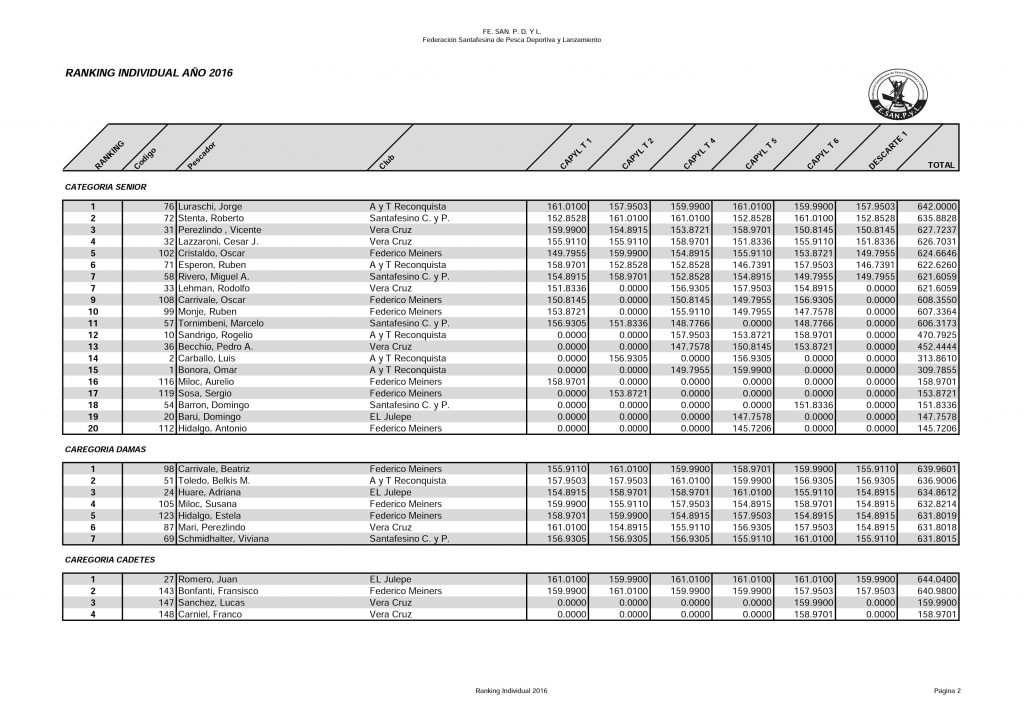 Ranking-individual-hoja-2